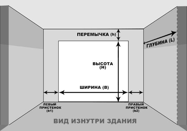 Схема расчета стоимости ворот